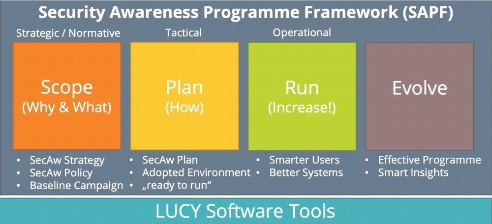 Leitfaden zum Aufbau eines kompletten Sensibiliserungsprogrammes für Security Awareness auf allen Ebenen