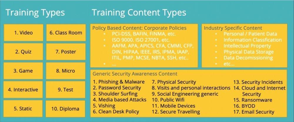 Traning Roadmap für Schulungen zum Cyber-Schutz von Versicherungskunden